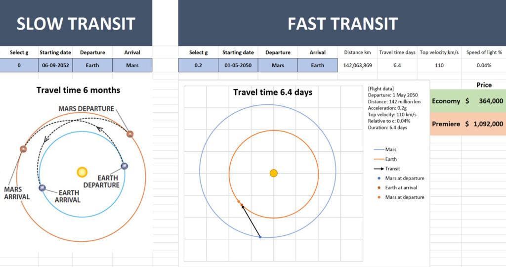 Exotic propulsion travel model